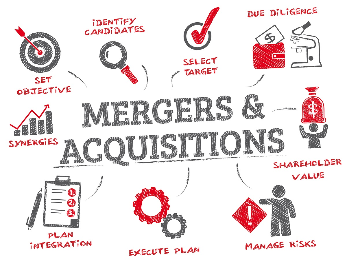 Acquisition, Merger, and Takeover